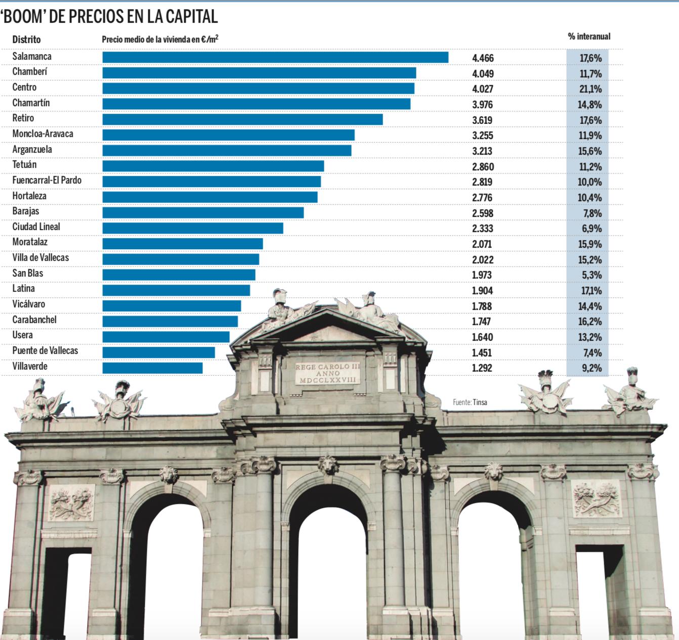 Madrid y Barcelona lideran la recuperación de la vivienda